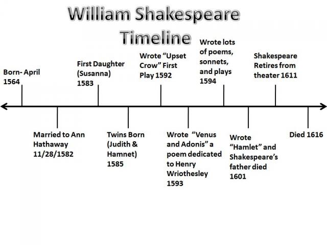 william shakespeare who is shakespeare